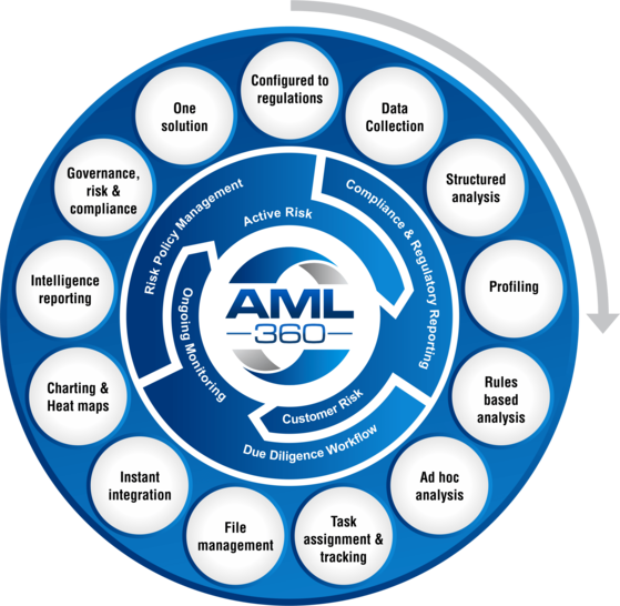 AML Compliance Risk Solutions