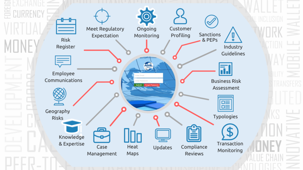 AML Outsource - AML360 Outsourcing